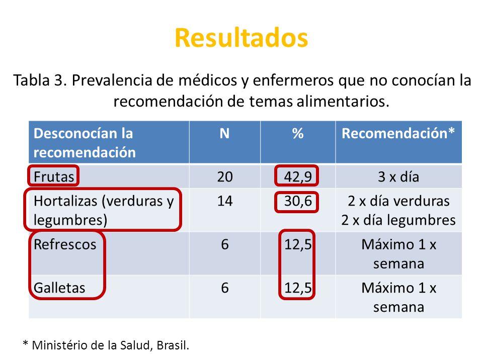 Resultados Desconocían la recomendación N%Recomendación* Frutas2042,93 x día Hortalizas (verduras y legumbres) 1430,62 x día verduras 2 x día legumbre