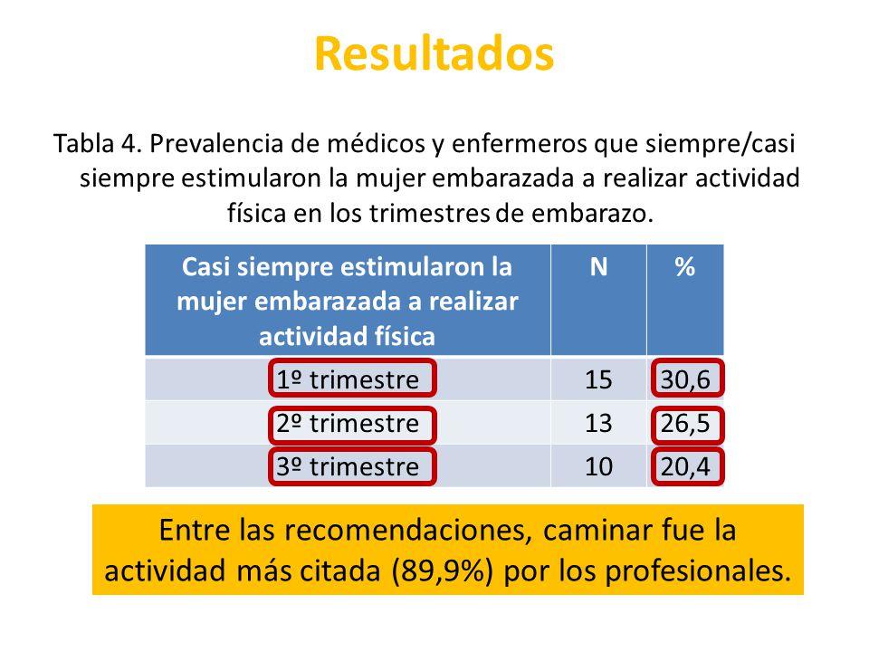 Resultados Casi siempre estimularon la mujer embarazada a realizar actividad física N% 1º trimestre1530,6 2º trimestre1326,5 3º trimestre1020,4 Tabla