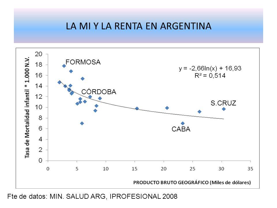 LA MI Y LA RENTA EN ARGENTINA Fte de datos: MIN. SALUD ARG, IPROFESIONAL 2008 CABA S.CRUZ FORMOSA CÓRDOBA