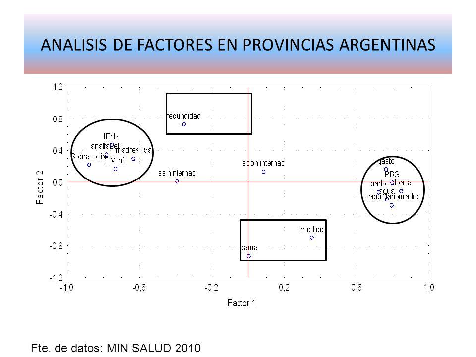 ANALISIS DE FACTORES EN PROVINCIAS ARGENTINAS Fte. de datos: MIN SALUD 2010
