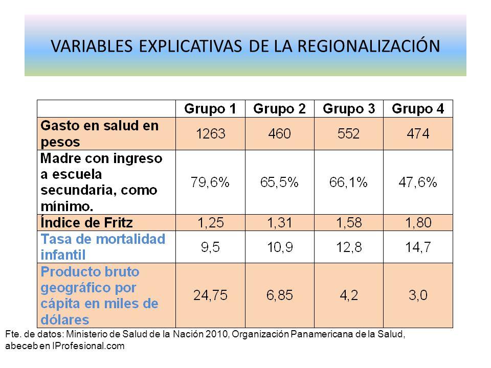 VARIABLES EXPLICATIVAS DE LA REGIONALIZACIÓN Fte. de datos: Ministerio de Salud de la Nación 2010, Organización Panamericana de la Salud, abeceb en IP