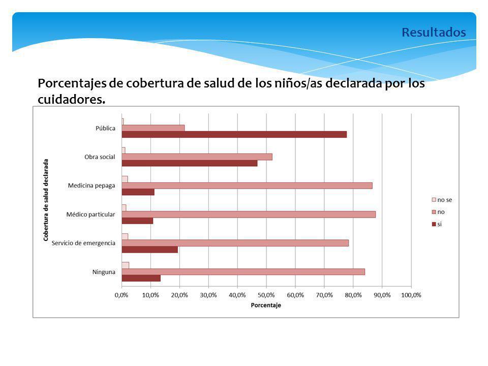 Porcentajes de cobertura de salud de los niños/as declarada por los cuidadores. Resultados