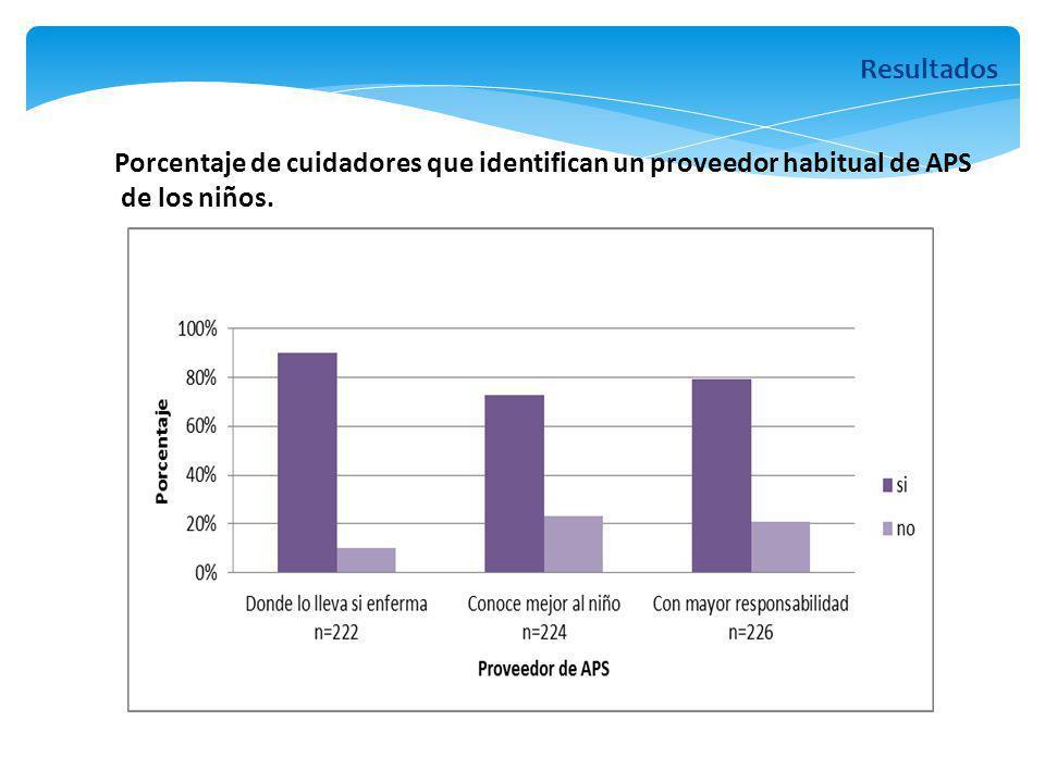 Porcentaje de cuidadores que identifican un proveedor habitual de APS de los niños. Resultados