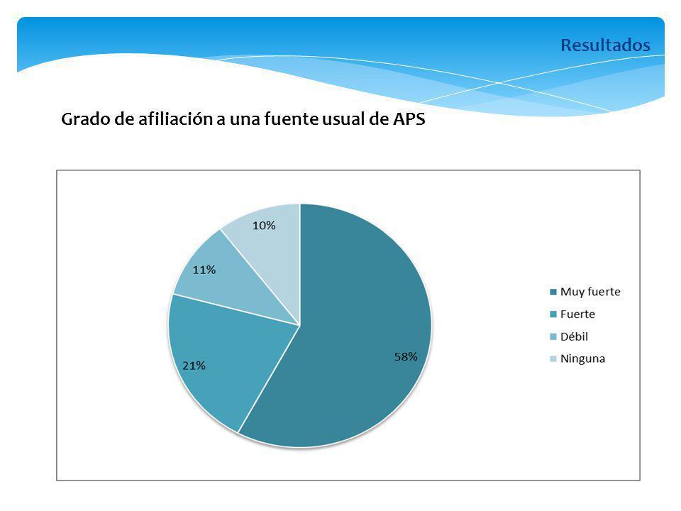 Grado de afiliación a una fuente usual de APS Resultados
