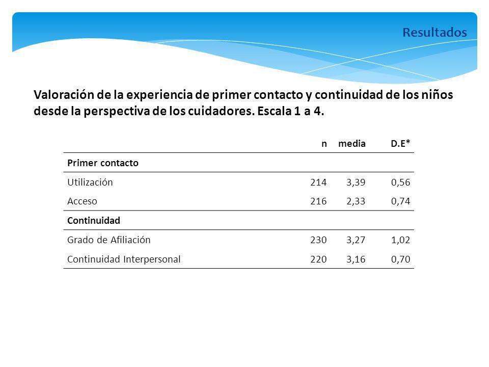 nmediaD.E* Primer contacto Utilización2143,390,56 Acceso2162,330,74 Continuidad Grado de Afiliación2303,271,02 Continuidad Interpersonal2203,160,70 Va