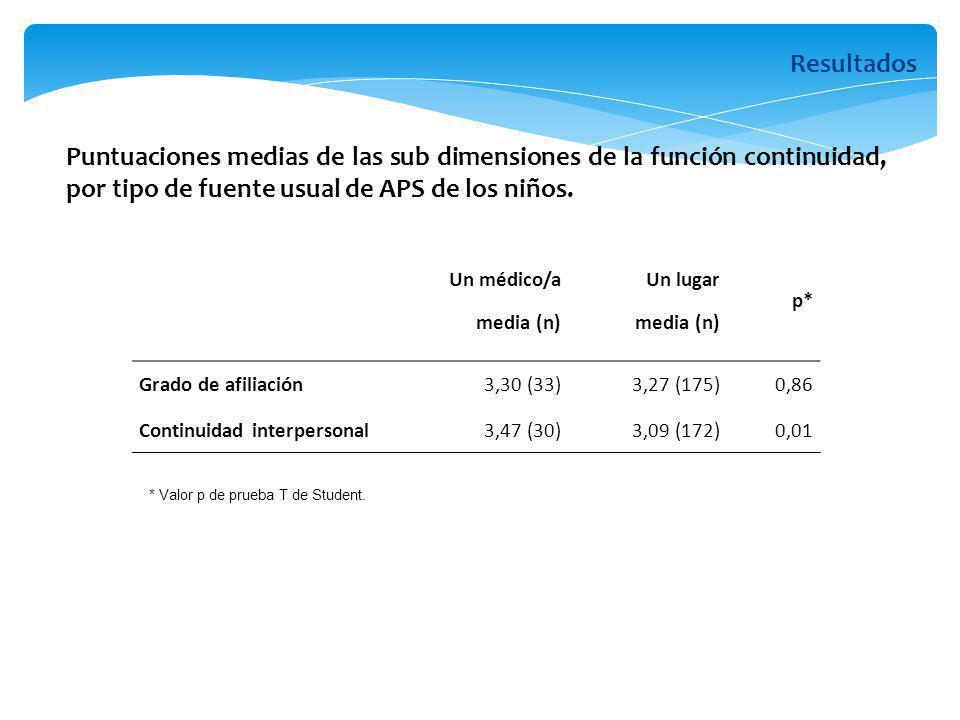 Un médico/a media (n) Un lugar media (n) p* Grado de afiliación3,30 (33)3,27 (175)0,86 Continuidad interpersonal 3,47 (30)3,09 (172)0,01 * Valor p de