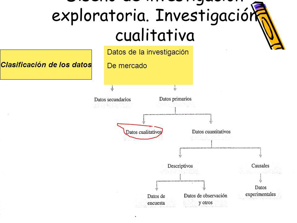 Diseño de investigación exploratoria. Investigación cualitativa Clasificación de los datos Datos de la investigación De mercado
