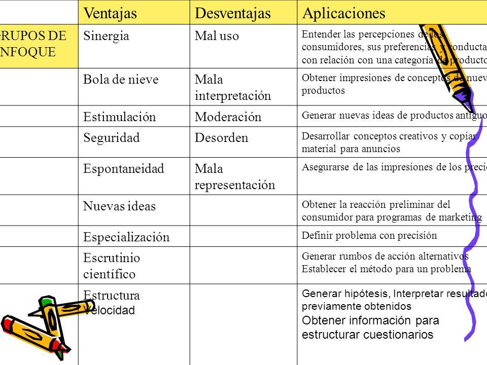VentajasDesventajasAplicaciones GRUPOS DE ENFOQUE SinergiaMal uso Entender las percepciones de los consumidores, sus preferencias y conducta con relación con una categoría de producto.