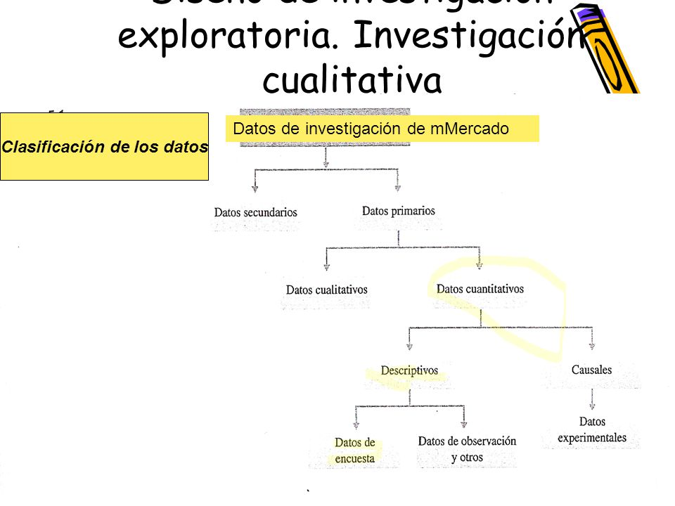 Diseño de investigación exploratoria. Investigación cualitativa Clasificación de los datos Datos de investigación de mMercado