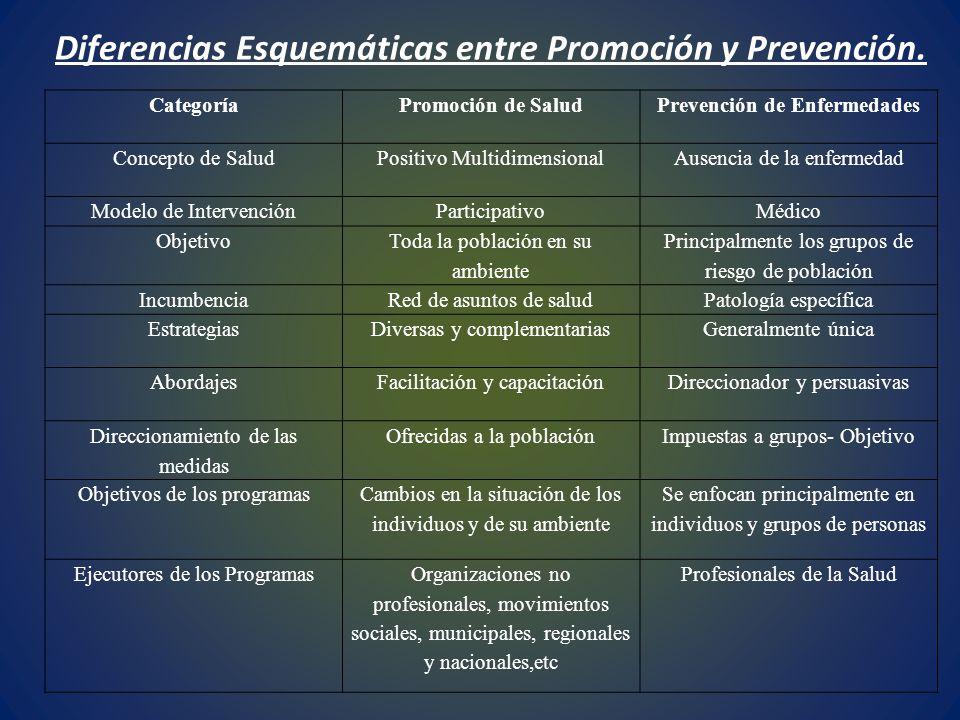 Diferencias Esquemáticas entre Promoción y Prevención. CategoríaPromoción de SaludPrevención de Enfermedades Concepto de SaludPositivo Multidimensiona