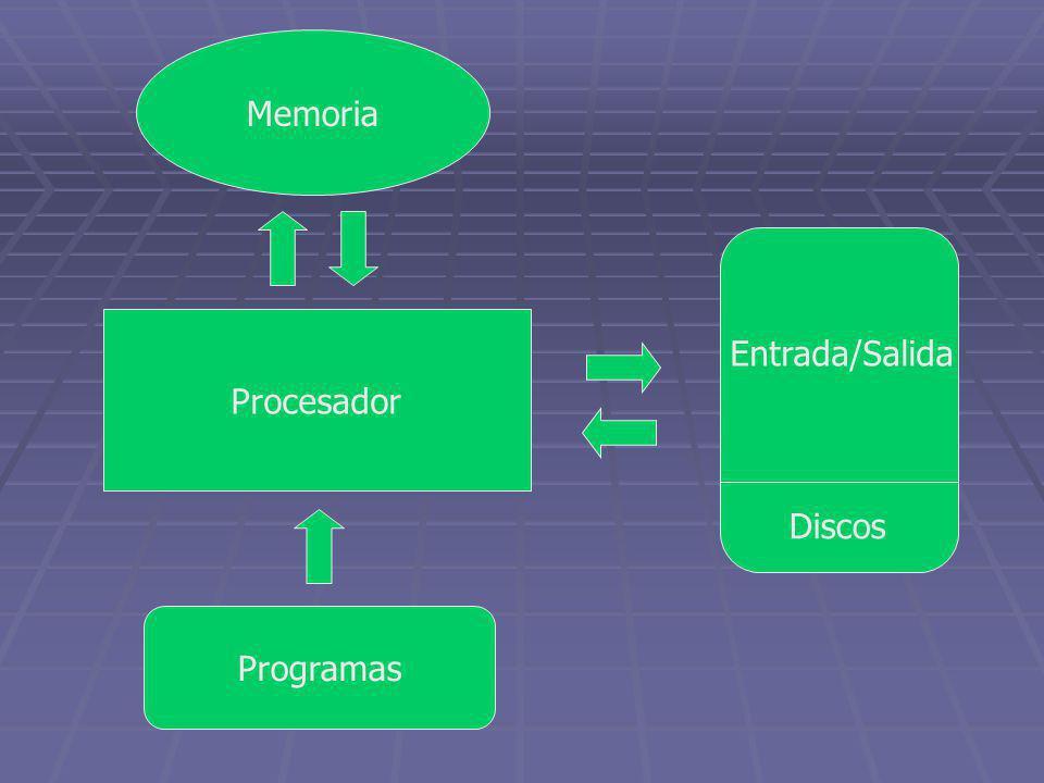Memoria Procesador Programas Discos Entrada/Salida