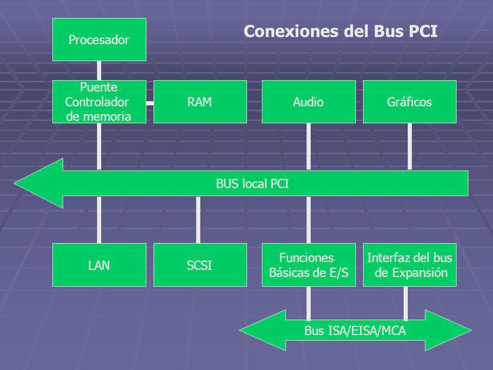 BUS local PCI AudioGráficos SCSILAN Interfaz del bus de Expansión Funciones Básicas de E/S Procesador Puente Controlador de memoria RAM Bus ISA/EISA/M