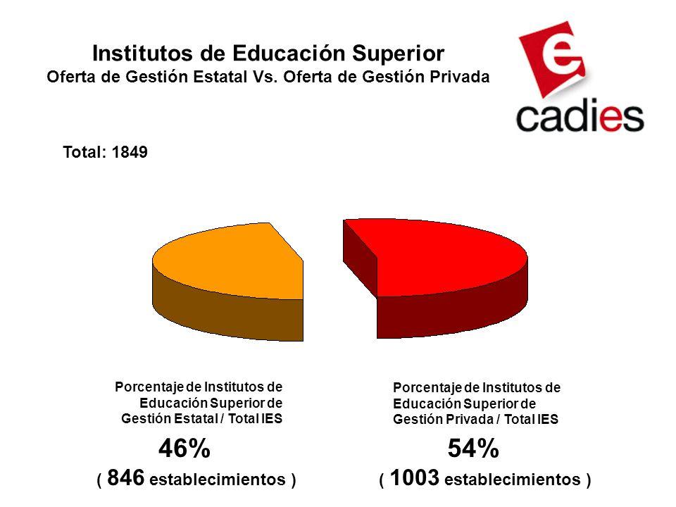 Institutos de Educación Superior Oferta de Gestión Estatal Vs.