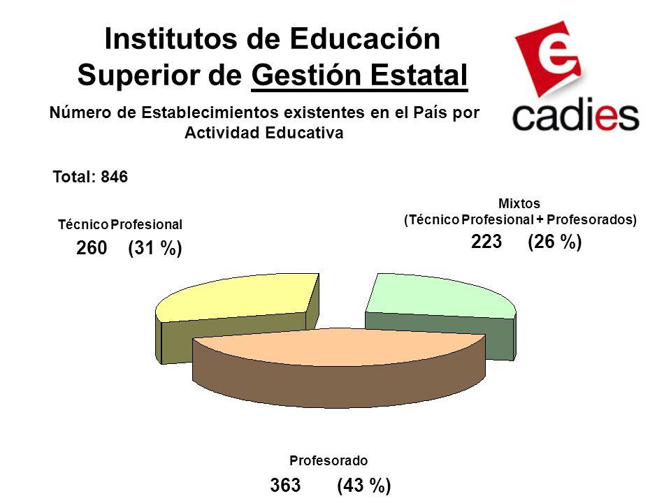Institutos de Educación Superior de Gestión Estatal Técnico Profesional Profesorado 260 (31 %) 223 (26 %) 363 (43 %) Número de Establecimientos existentes en el País por Actividad Educativa Mixtos (Técnico Profesional + Profesorados) Total: 846