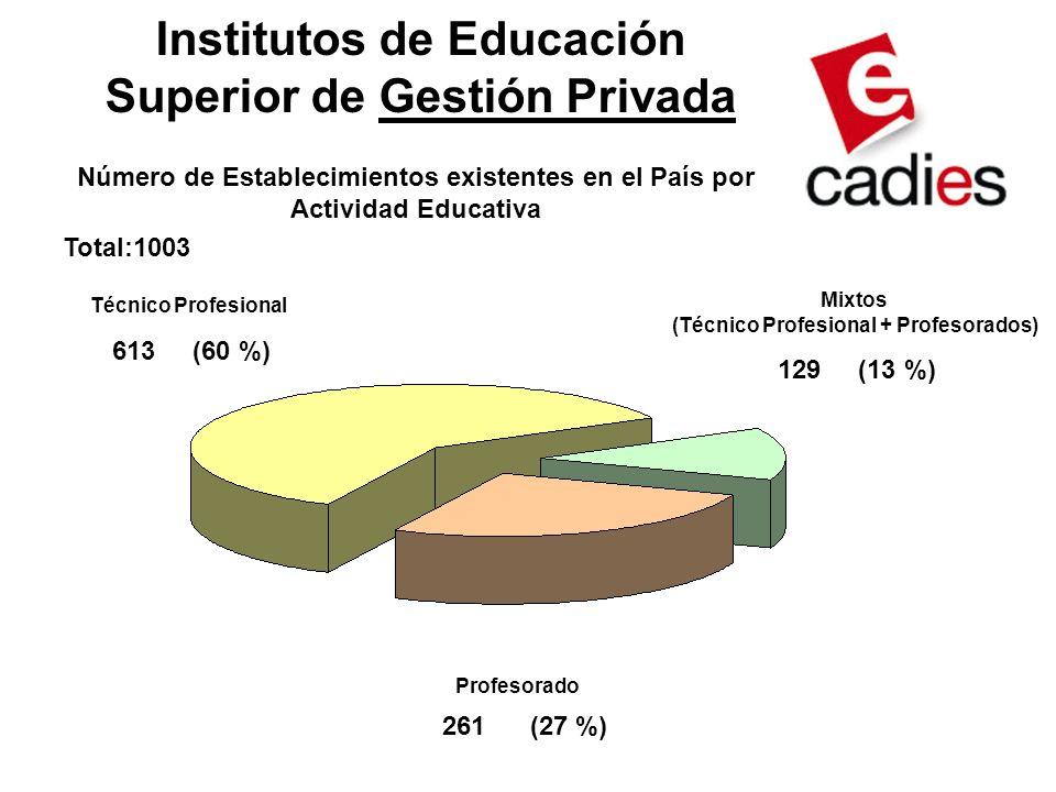 Profesorado 613 (60 %) 129 (13 %) 261 (27 %) Técnico Profesional Mixtos (Técnico Profesional + Profesorados) Número de Establecimientos existentes en el País por Actividad Educativa Institutos de Educación Superior de Gestión Privada Total:1003
