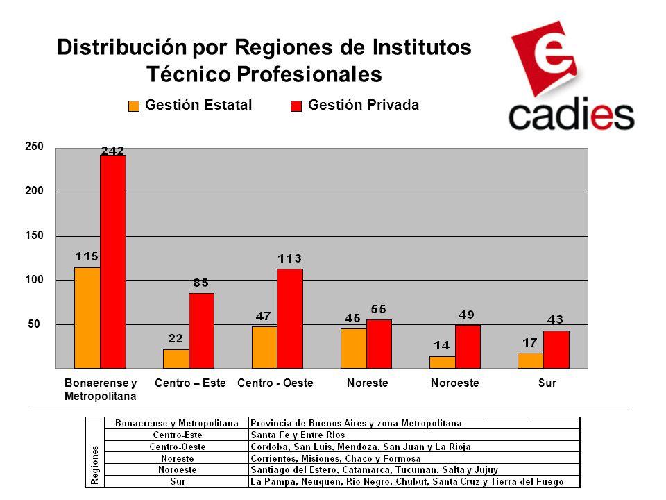 Distribución por Regiones de Institutos Técnico Profesionales Gestión EstatalGestión Privada Bonaerense y Metropolitana Centro – EsteCentro - OesteNoresteNoroesteSur 250 200 150 100 50
