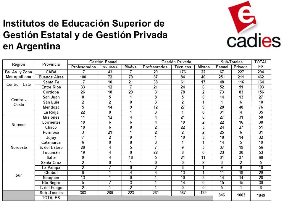 Institutos de Educación Superior de Gestión Estatal y de Gestión Privada en Argentina