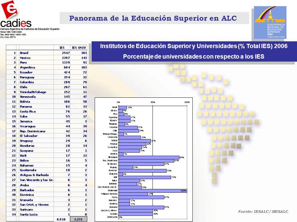 Panorama de la Educación Superior en ALC Institutos de Educación Superior y Universidades (% Total IES) 2006 Porcentaje de universidades con respecto a los IES Institutos de Educación Superior y Universidades (% Total IES) 2006 Porcentaje de universidades con respecto a los IES Fuente: IESALC / MESALC