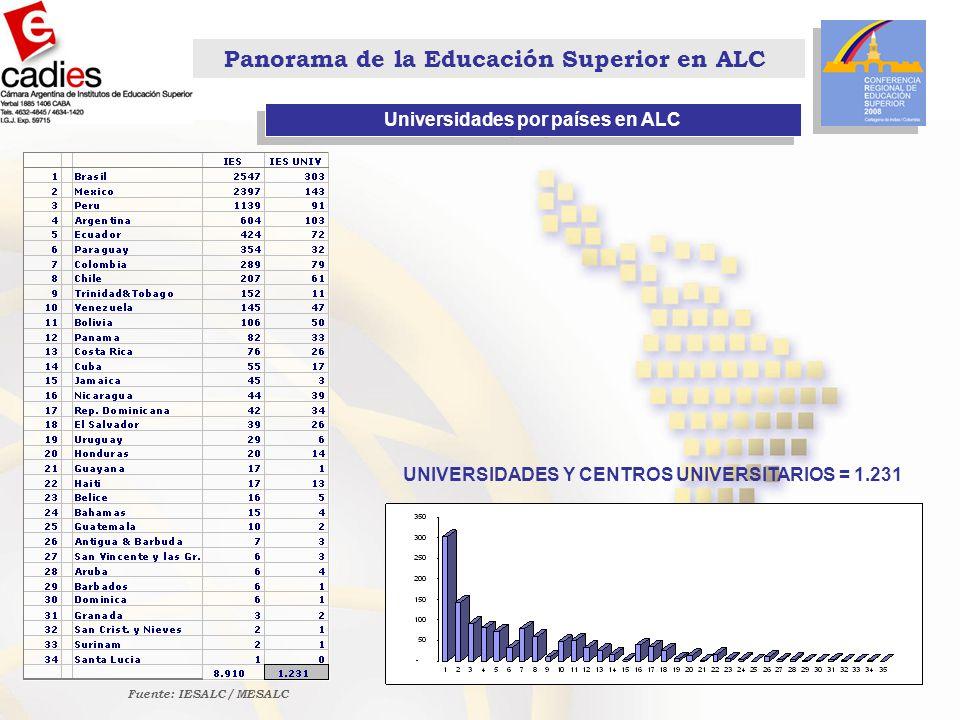 Panorama de la Educación Superior en ALC Universidades por países en ALC Fuente: IESALC / MESALC UNIVERSIDADES Y CENTROS UNIVERSITARIOS = 1.231