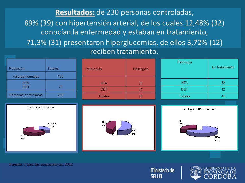 Resultados: Resultados: de 230 personas controladas, 89% (39) con hipertensión arterial, de los cuales 12,48% (32) conocían la enfermedad y estaban en tratamiento, 71,3% (31) presentaron hiperglucemias, de ellos 3,72% (12) reciben tratamiento.