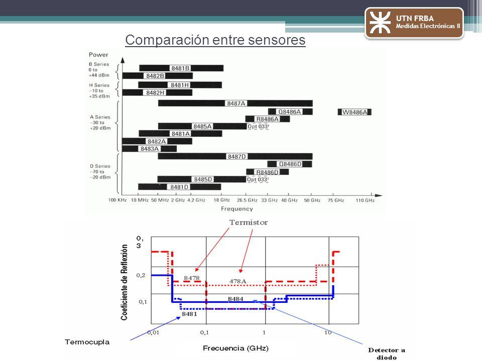 UTN FRBA Medidas Electrónicas II Comparación entre sensores
