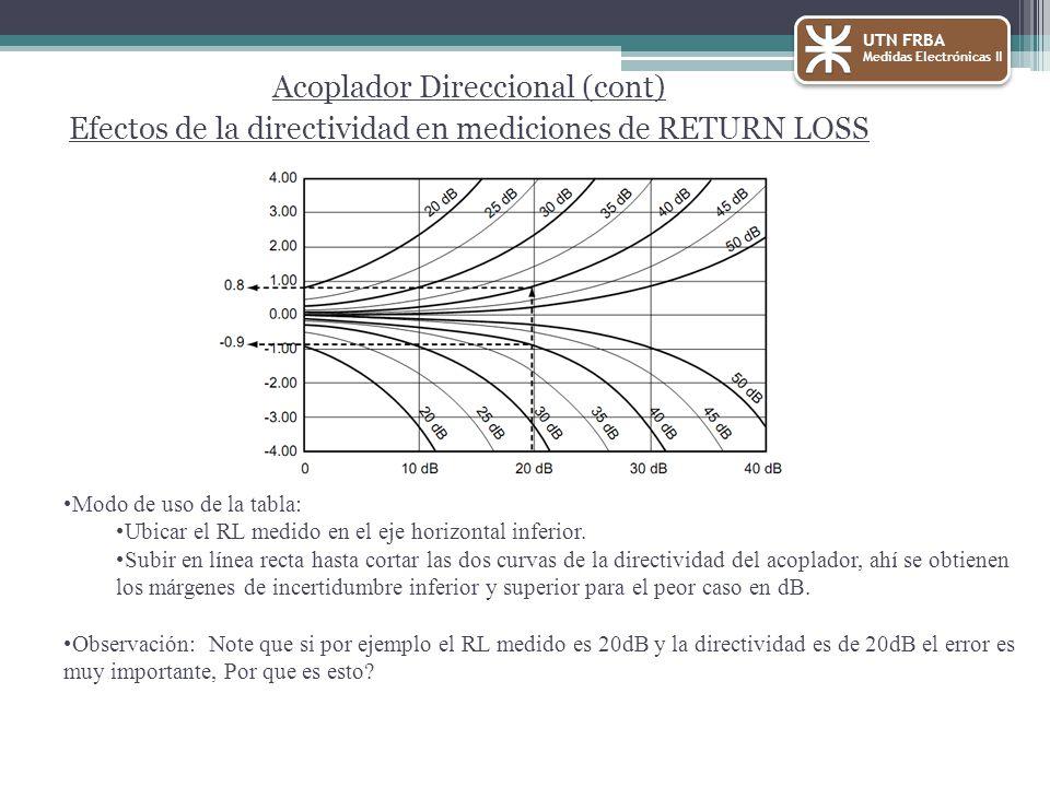 Acoplador Direccional (cont) Efectos de la directividad en mediciones de RETURN LOSS Modo de uso de la tabla: Ubicar el RL medido en el eje horizontal