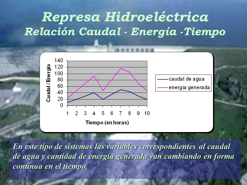 Simulación 24 Prof. Dr. Ignacio Ponzoni Represa Hidroeléctrica Relación Caudal - Energía -Tiempo En este tipo de sistemas las variables correspondient