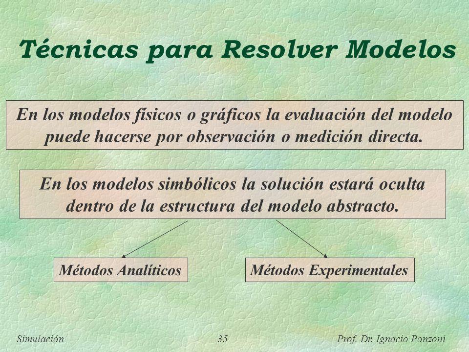 Simulación 35 Prof. Dr. Ignacio Ponzoni Técnicas para Resolver Modelos En los modelos físicos o gráficos la evaluación del modelo puede hacerse por ob