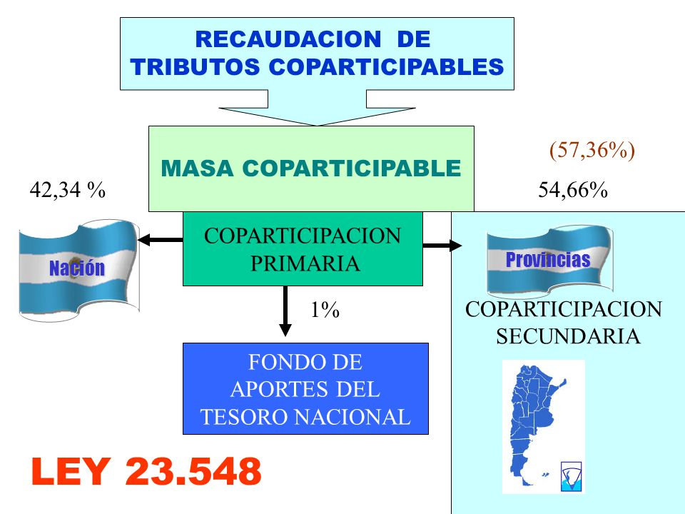 COPARTICIPACION SECUNDARIA COPARTICIPACION PRIMARIA RECAUDACION DE TRIBUTOS COPARTICIPABLES NaciónNación MASA COPARTICIPABLE ProvinciasProvincias 54,6