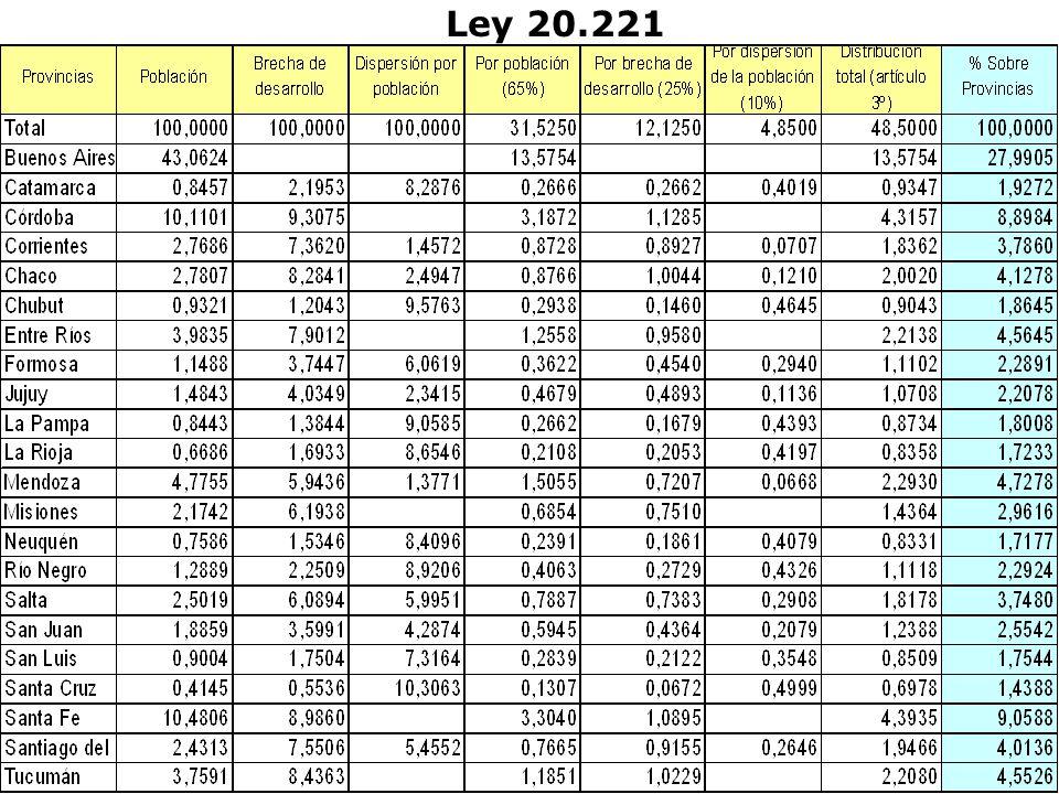 Ley 20.221