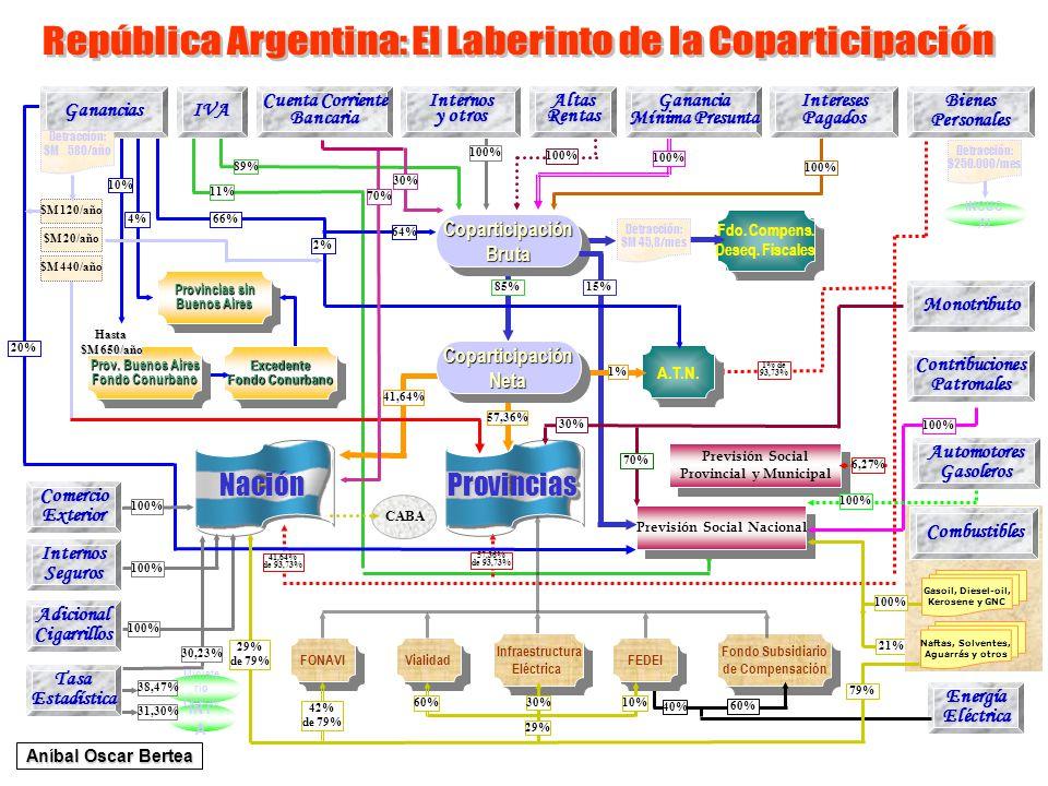 11% IVA 89% 100% InteresesPagadosGanancia Mínima Presunta 100% Previsión Social Provincial y Municipal Previsión Social Provincial y Municipal 6,27% B