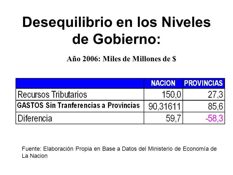 Desequilibrio en los Niveles de Gobierno: Año 2006: Miles de Millones de $ Fuente: Elaboración Propia en Base a Datos del Ministerio de Economía de La