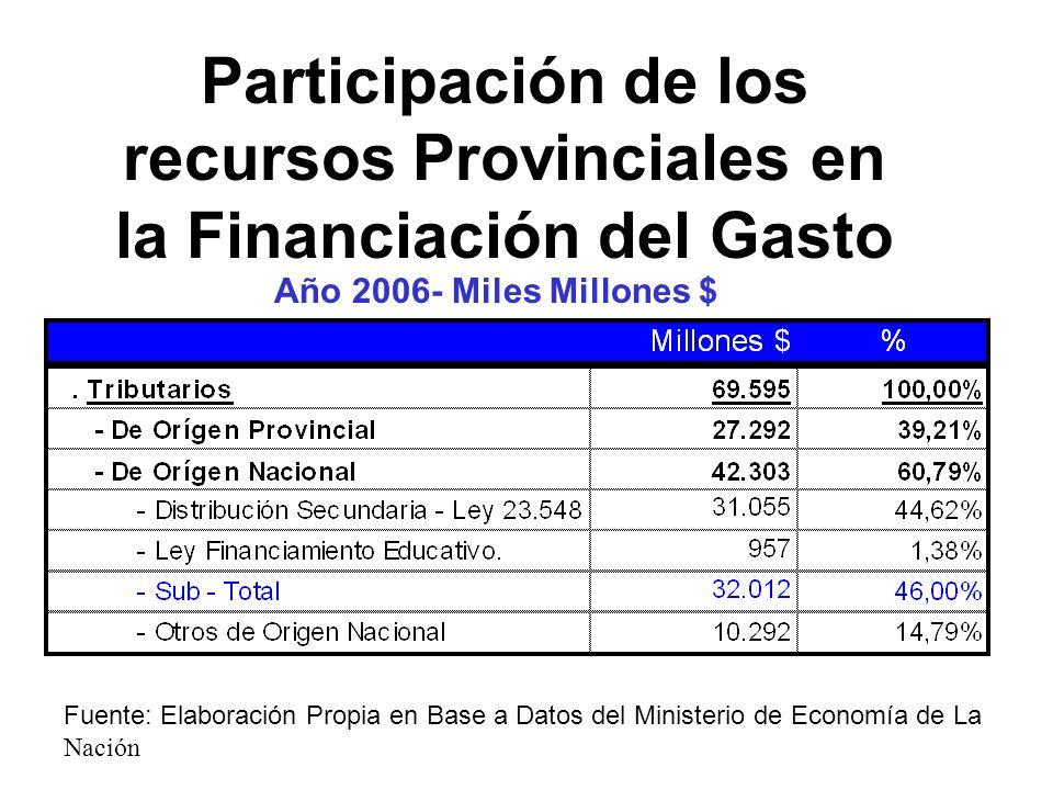 Participación de los recursos Provinciales en la Financiación del Gasto Año 2006- Miles Millones $ Fuente: Elaboración Propia en Base a Datos del Mini