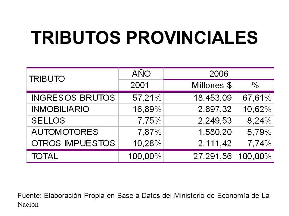 TRIBUTOS PROVINCIALES Fuente: Elaboración Propia en Base a Datos del Ministerio de Economía de La Nación