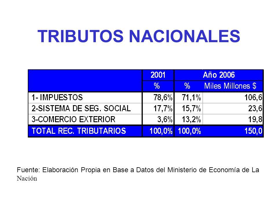 TRIBUTOS NACIONALES Fuente: Elaboración Propia en Base a Datos del Ministerio de Economía de La Nación