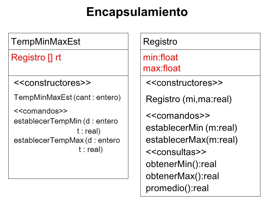 TempMinMaxEst Registro [] rt Registro min:float max:float > Registro (mi,ma:real) > establecerMin (m:real) establecerMax(m:real) > obtenerMin():real obtenerMax():real promedio():real > TempMinMaxEst (cant : entero) > establecerTempMin (d : entero t : real) establecerTempMax (d : entero t : real) Encapsulamiento