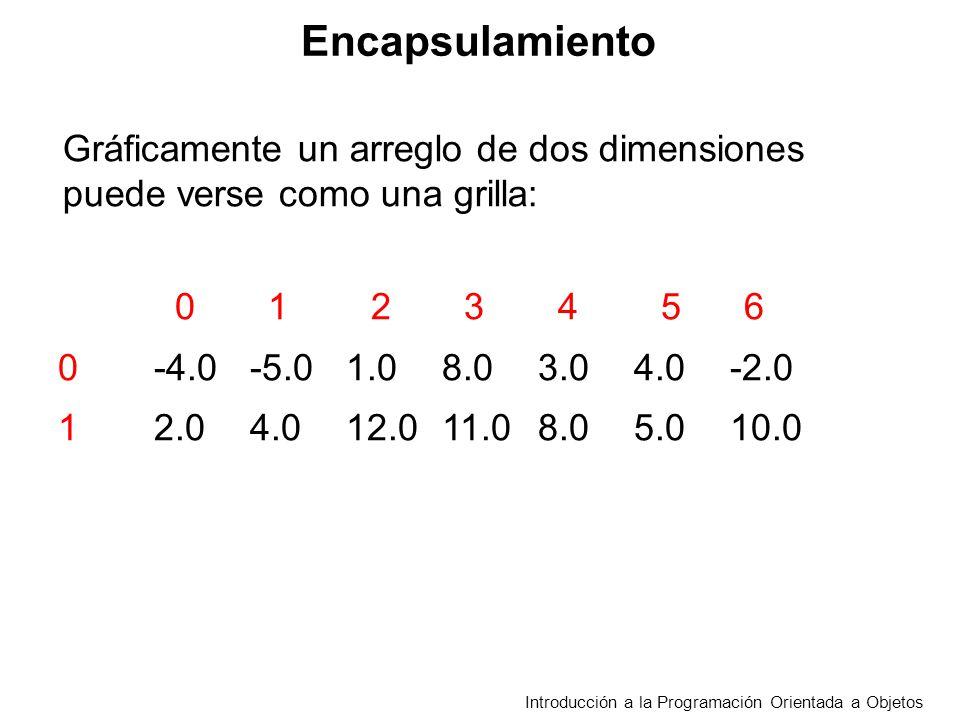 Introducción a la Programación Orientada a Objetos Gráficamente un arreglo de dos dimensiones puede verse como una grilla: 0 1 2 3 4 5 6 0 -4.0-5.01.08.03.04.0-2.0 12.04.012.011.08.05.010.0 Encapsulamiento