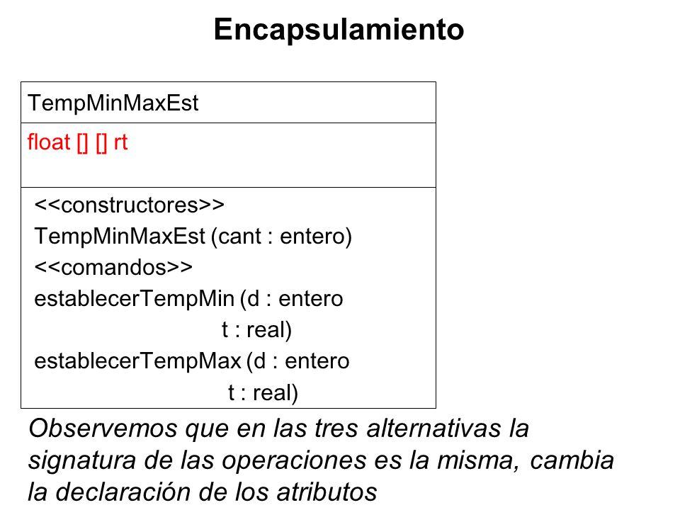 TempMinMaxEst float [] [] rt > TempMinMaxEst (cant : entero) > establecerTempMin (d : entero t : real) establecerTempMax (d : entero t : real) Observemos que en las tres alternativas la signatura de las operaciones es la misma, cambia la declaración de los atributos Encapsulamiento