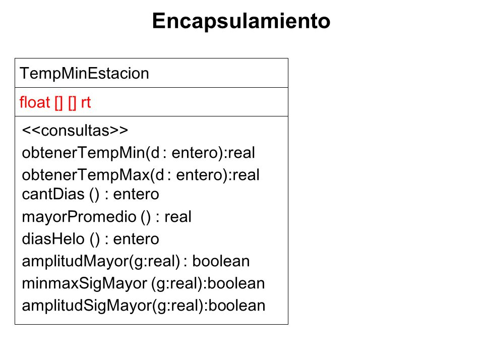 TempMinEstacion float [] [] rt > obtenerTempMin(d : entero):real obtenerTempMax(d : entero):real cantDias () : entero mayorPromedio () : real diasHelo () : entero amplitudMayor(g:real) : boolean minmaxSigMayor (g:real):boolean amplitudSigMayor(g:real):boolean Encapsulamiento