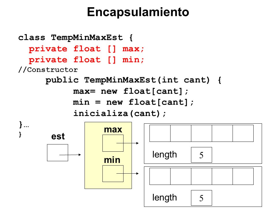 class TempMinMaxEst { private float [] max; private float [] min; //Constructor public TempMinMaxEst(int cant) { max= new float[cant]; min = new float[cant]; inicializa(cant); }… } min 5 length est 5 length max Encapsulamiento