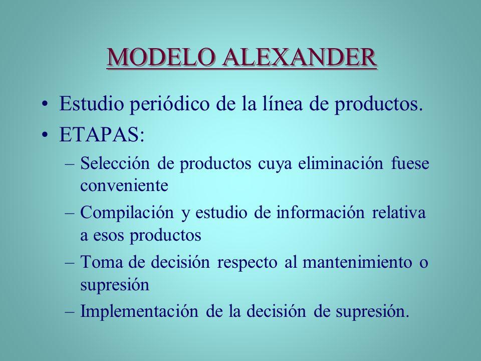 MODELO ALEXANDER Estudio periódico de la línea de productos. ETAPAS: –Selección de productos cuya eliminación fuese conveniente –Compilación y estudio