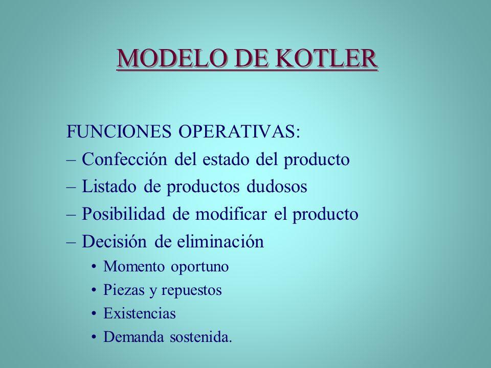 MODELO DE KOTLER FUNCIONES OPERATIVAS: –Confección del estado del producto –Listado de productos dudosos –Posibilidad de modificar el producto –Decisi
