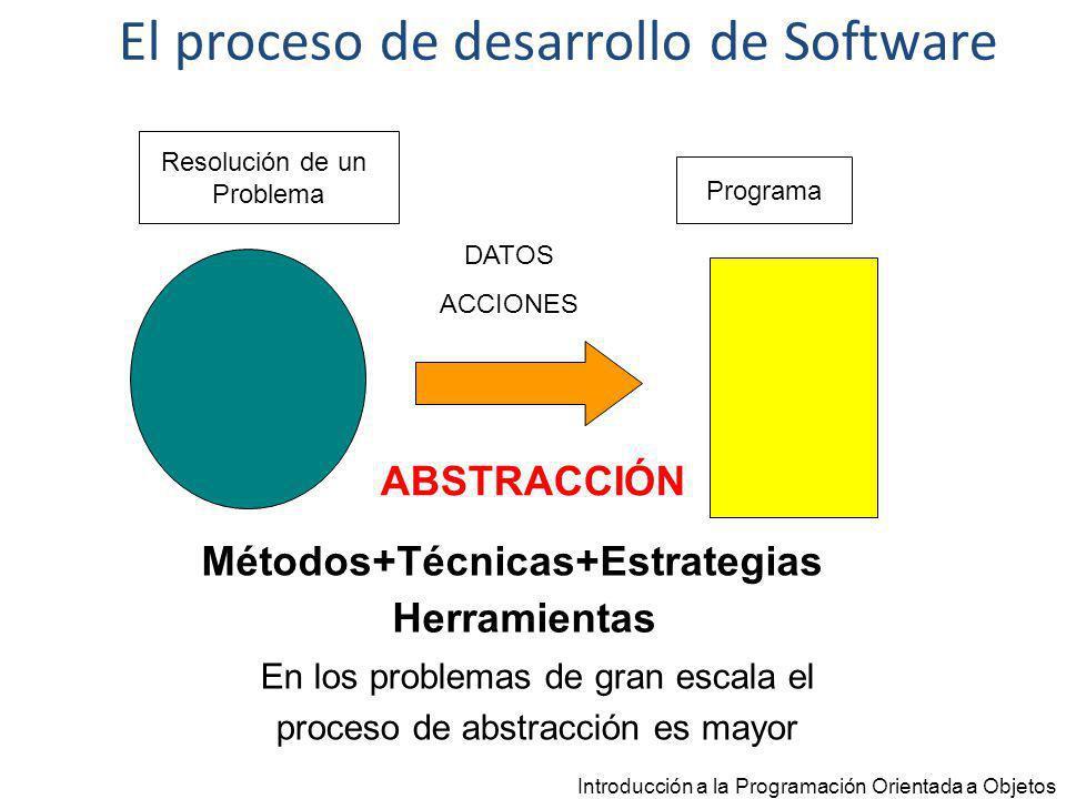 Introducción a la Programación Orientada a Objetos Problema Subproblema 1 Módulo 1 Programa Subproblema 2 Subproblema 3 Módulo 2 Módulo 3 DISEÑO IMPLEMENTACIÓN El proceso de desarrollo de Software