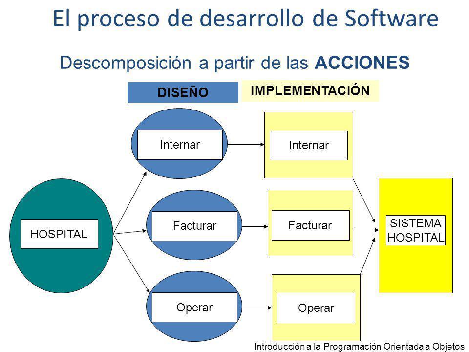 Introducción a la Programación Orientada a Objetos HOSPITAL Paciente SISTEMA HOSPITAL Descomposición a partir de los DATOS Médico Factura DISEÑO IMPLEMENTACIÓN Internacion Paciente Médico Internacion El proceso de desarrollo de Software