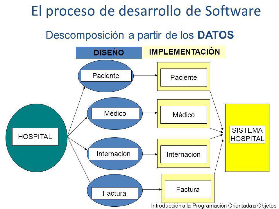 Programación Orientada a Objetos La programación orientada a objetos brinda un principio simple y una metodología que guía el proceso de desarrollo de software.