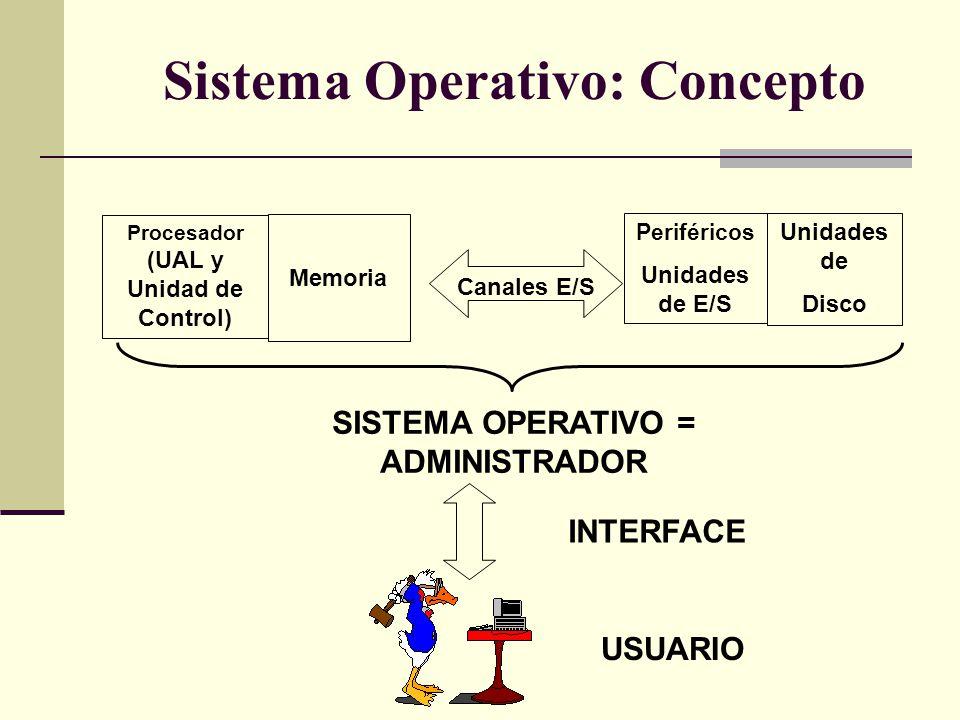 Sistema Operativo: Concepto SISTEMA OPERATIVO = ADMINISTRADOR INTERFACE USUARIO Procesador (UAL y Unidad de Control) Memoria Canales E/S Periféricos U