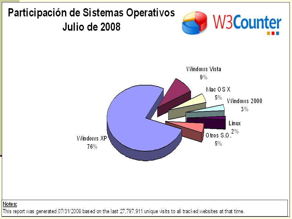 Sistemas Operativos Actuales Algunas características de Windows XP / Vista Programas multimedia y herramientas para Internet.