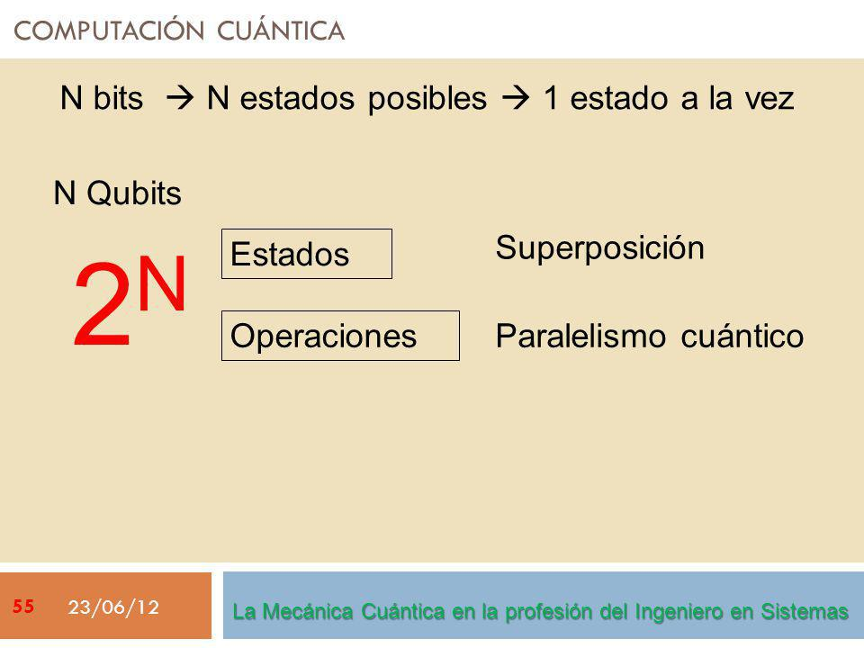 COMPUTACIÓN CUÁNTICA 23/06/12 N bits N estados posibles 1 estado a la vez N Qubits Paralelismo cuántico Operaciones Estados 2 N Superposición La Mecánica Cuántica en la profesión del Ingeniero en Sistemas 55