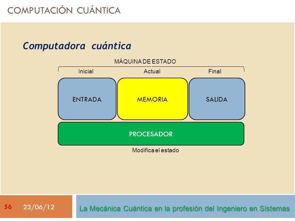COMPUTACIÓN CUÁNTICA 23/06/12 Computadora cuántica ENTRADASALIDAMEMORIA ActualInicialFinal Modifica el estado PROCESADOR MÁQUINA DE ESTADO La Mecánica