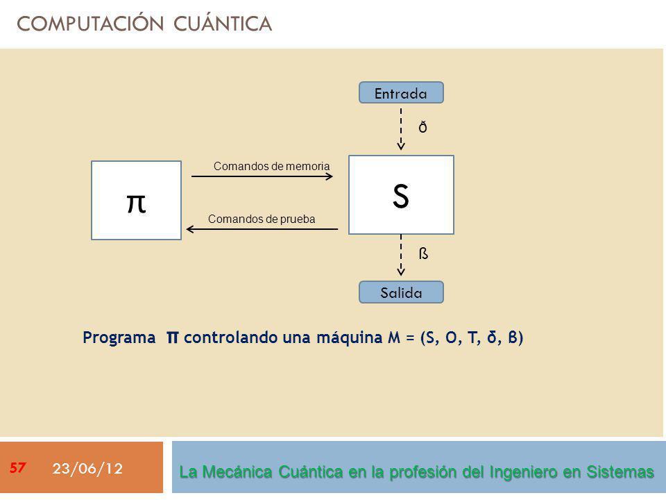 COMPUTACIÓN CUÁNTICA 23/06/12 Entrada Salida S π ß ð Comandos de prueba Comandos de memoria Programa π controlando una máquina M = (S, O, T, δ, β) La Mecánica Cuántica en la profesión del Ingeniero en Sistemas 57